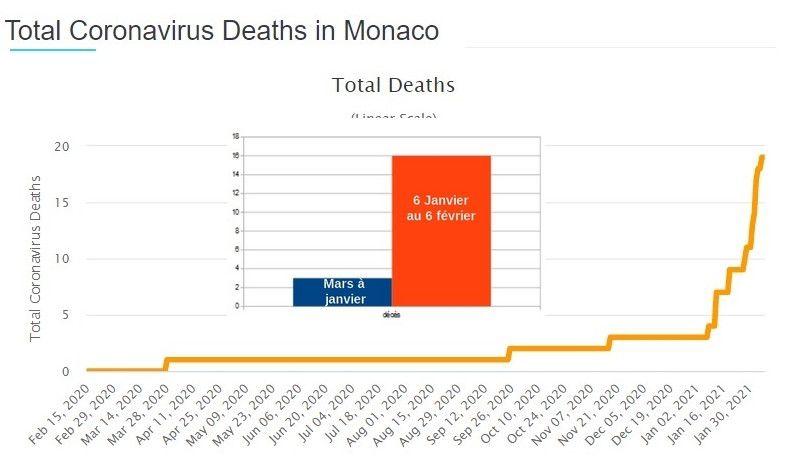 Monaco: La vaccination Pfizer fait un carnage