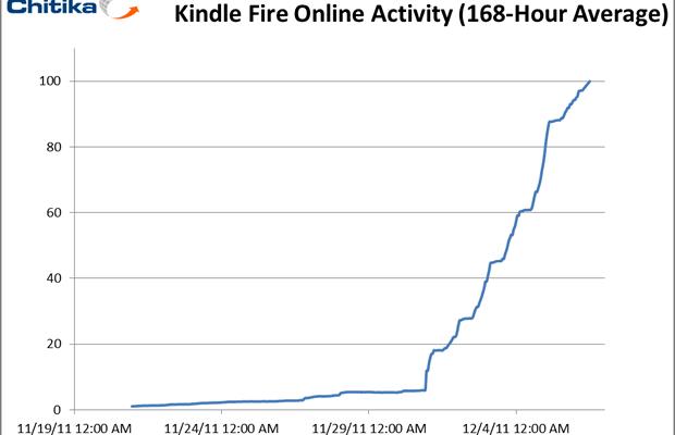 TEST. Kindle Fire : pas une tablette, mais un hyper-livre de poche