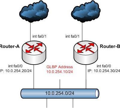 GLBP & GLBP Basic Configuration