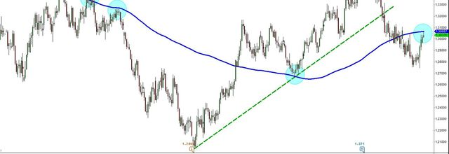 "The ""No Comment"" Chart: EurUsd UTD"