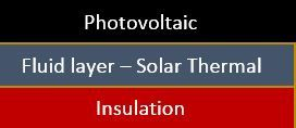 Solar thermal and photovoltaic in one panel