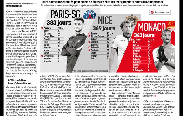 L'AS Monaco, l'équipe la moins touchée par les blessures