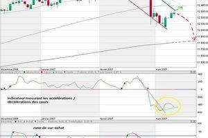 Analyse technique court terme - Dow Jones - 11.3.07 :