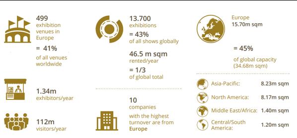 Extrait de la brochure de l'EEIA : chiffres-clefs de l'industrie de l'exposition