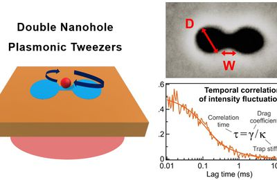 Plasmonic nano-optical trap stiffness measurements and design optimization