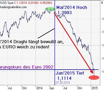 EZB beschließt massives & breit angelegtes Anleihen - Kauf - Programm