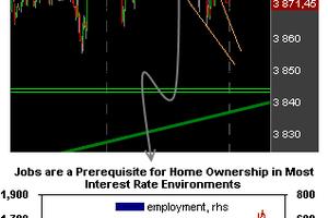 L'immobilier américain tempère le rythme