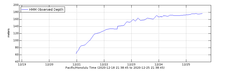 Kilauea - depth of the Halema'uma'u lava lake as of 12/25/2020 - Doc. USGS