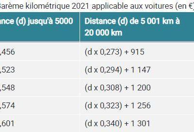 barème kilométrique 2021