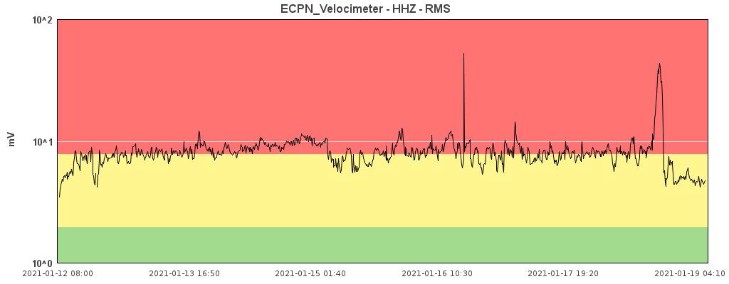 Etna - tremor on 19.01.2021 - Doc. INGV OE
