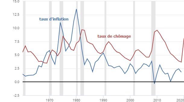 De la stagflation à la Grande Inflation, ou comment le regard des économistes sur les années 1970 a changé