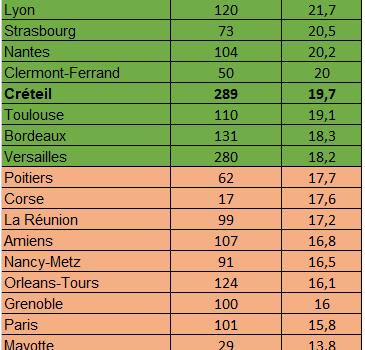 Résultats du concours de personnel de direction par académie (2021)