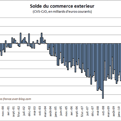 Commerce Exterieur de la France au 2ième trimestre 2011