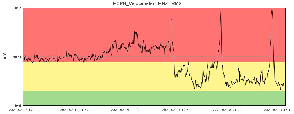 Etna - trémor et amplitude des trois épisodes paroxysmiques au cours des trois derniers jours - Doc. INGV OE