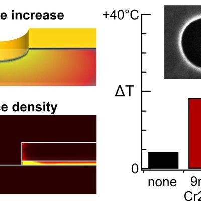 Adhesion Layer Influence on Controlling the Local Temperature in Plasmonic Gold Nanoholes