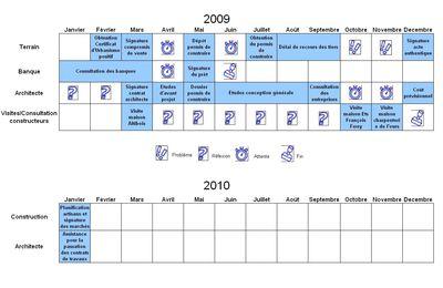 2009 est passée, en 2010 place à la contruction...