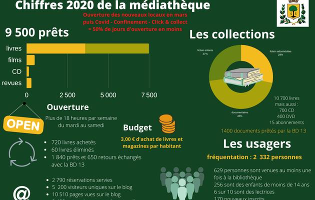 Les chiffres de la médiathèque pour 2020