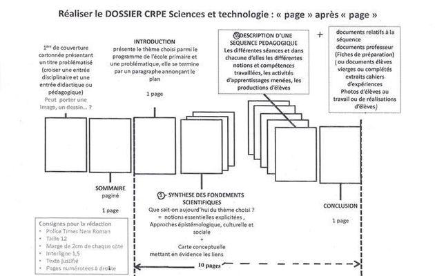 Des infos pour le dossier de sciences et technologie.