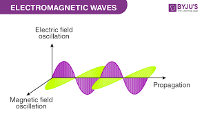 How Are Electromagnetic Waves Measured?