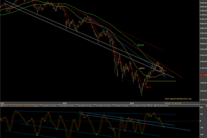 CAC 40 - Analyse graphique