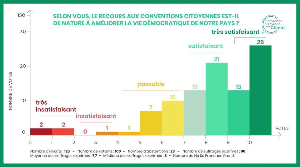 Les velléités écologistes de Macron notées 3,3/10 par la Convention citoyenne pour le climat