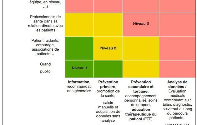 Applis santé : la HAS établit 101 règles de bonne pratique