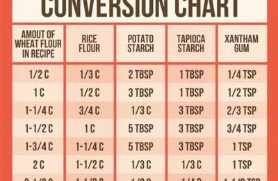 Table de conversion