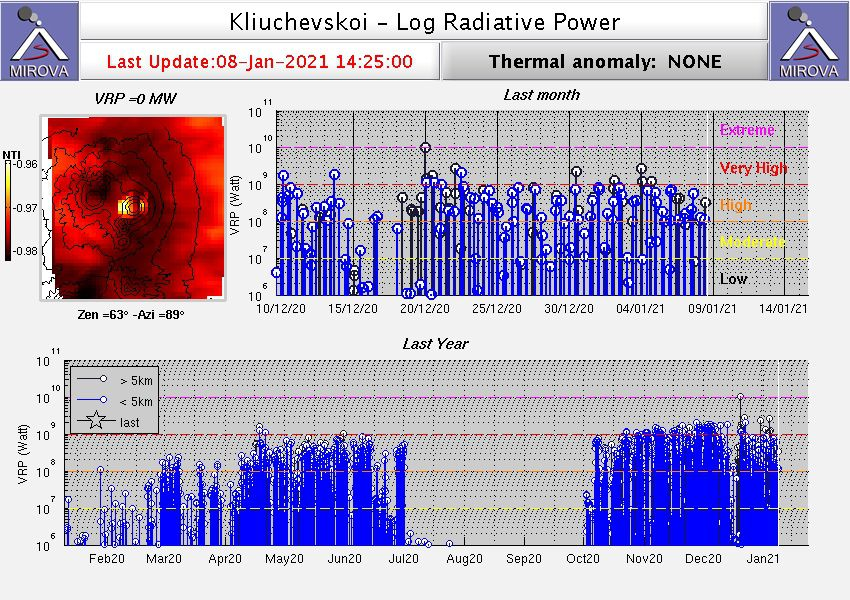 Klyuchevskoy - thermal anomalies as of 08.01.2021 at 14:25 - Doc. Mirova _MODIS_logVRP
