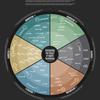 Visualiser le futur - immédiat - des technologies médicales