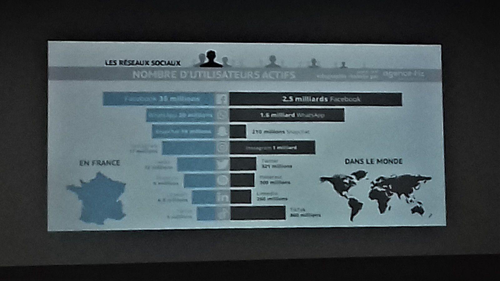 Les réseaux en chiffres entre la France et le monde.