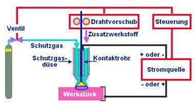Gaskappe, Düse, Kontaktrohr (Aufbau des Brenners)