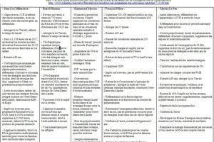 Comparaison des programmes de 5 candidats, par l'AFP