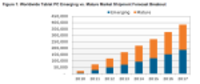 Tablet Shipments To Reach 383.3 Million By 2017,...