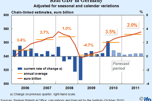 Ecart de croissance entre l'Allemagne et l'Europe : grandes conséquences et petites surprises