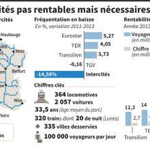 Les trains Corail pèsent à la SNCF
