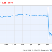Twitter Proves It's No Facebook: What Wall Street's Saying (Update 2)