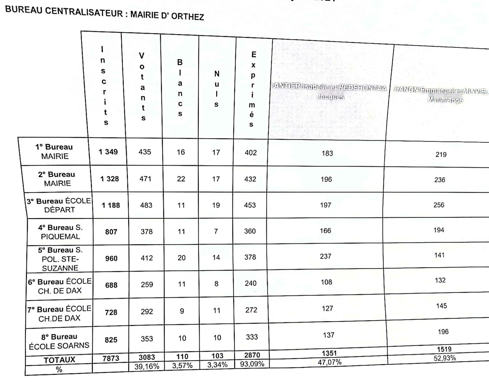 Les résultats d'Orthez Ste Suzanne