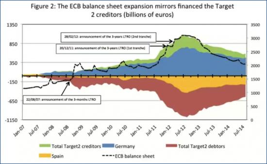 Fonte: www.bruegel.org/nc/blog/detail/article/1494-the-ecbs-balance-sheet-if-needed/