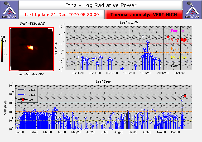 Etna - Thermal anomaly of 12/21/2020 / 9:20 a.m. - Doc. Mirova Modis