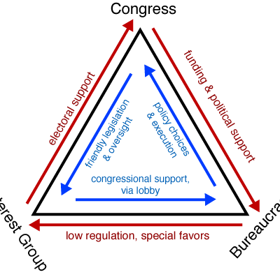 The Iron Triangle: Effects On Congressional Decision-Making