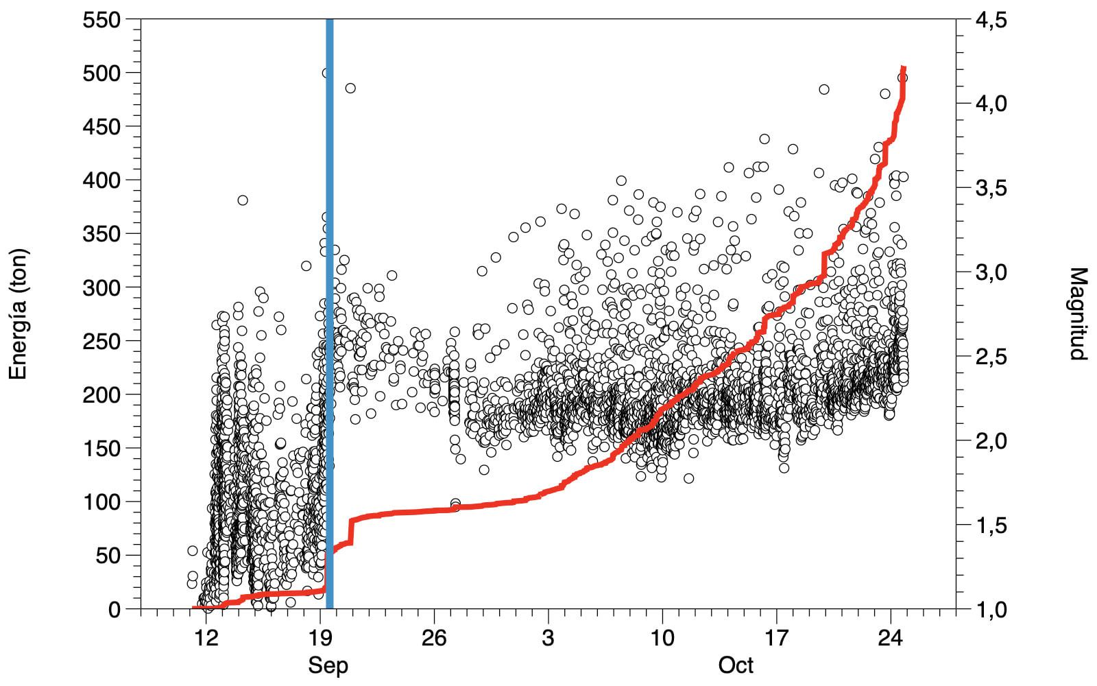 La Palma / Cumbre Vieja - the local magnitudes (Ml, Richter scale) of earthquakes recorded by the Canary Seismic Network managed by the Volcanic Institute of the Canary Islands (INVOLCAN) and the cumulative seismic energy curve, colored in red, expressed in tonnes of TNT. The blue bar indicates the start of the eruption. - one click to enlarge