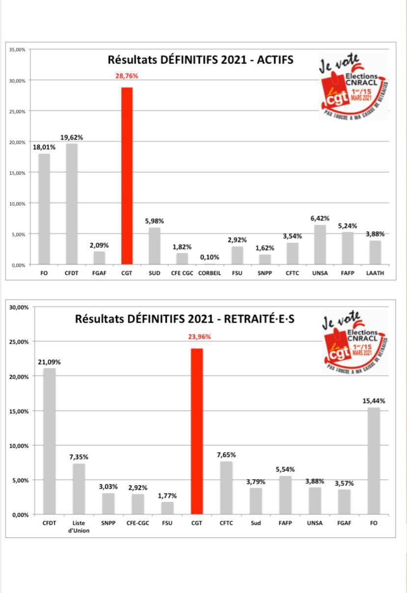 Elections à la Caisse nationale de retraites des agents de collectivités locales: La CGT en tête chez les actifs et les retraités