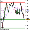 Analyse CAC 40 pour le 8/12