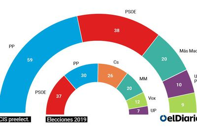 Última hora El CIS augura un empate a 68 escaños entre la derecha y la izquierda para las elecciones en Madrid