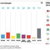 """Grèce: (SONDAGES) """"Syriza"""" et """"Nouvelle Démocratie"""" au coude à coude"""