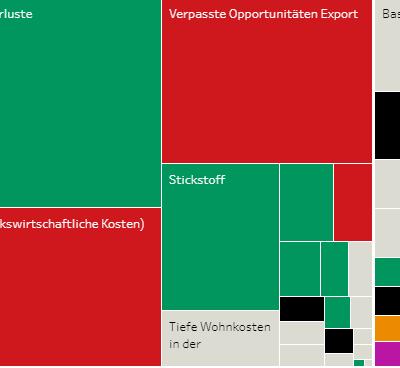 Schweiz: Abstimmungen über Trinkwasser-Initiative und Pestizid-Initiative - Boden - Ressources - Ökologie - Vision Landwirtschaft - Fenaco