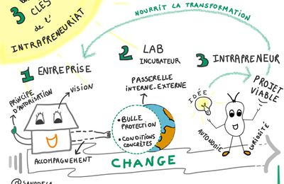 Les 3 clés de l'intrapreneuriat #Intrapreneur #futureofwork #ChangeMaker