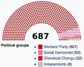 L'Assemblée en Corée du Nord et en France