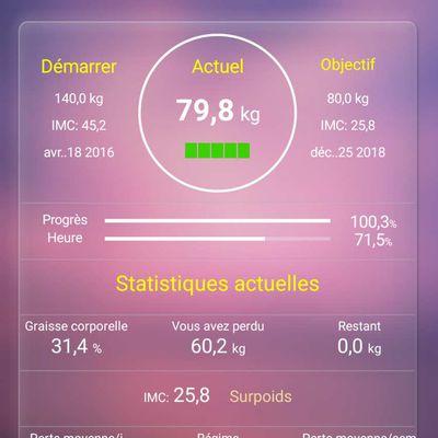 Evolution #6 - Happy birthday bébé estomac !