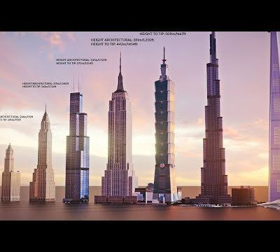 EVOLUTION of WORLD'S TALLEST BUILDING: Size Comparison: Darik Elwan (1901-2022)